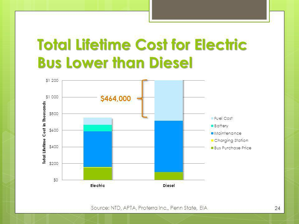 Total Lifetime Cost for Electric Bus Lower than Diesel 24 Source: NTD, APTA, Proterra Inc., Penn State, EIA $464,000