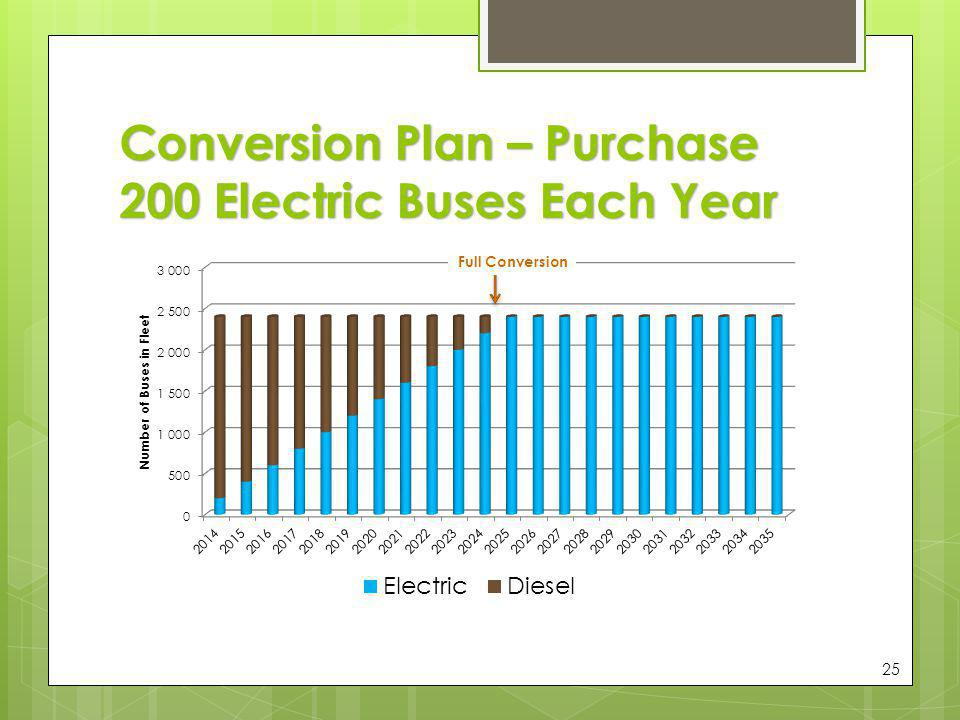 Conversion Plan – Purchase 200 Electric Buses Each Year 25 Full Conversion