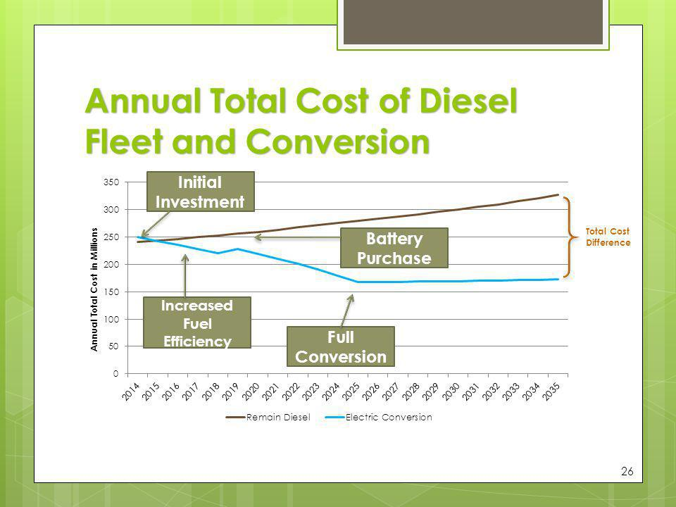 Annual Total Cost of Diesel Fleet and Conversion 26 Initial Investment Increased Fuel Efficiency Battery Purchase Full Conversion Total Cost Differenc