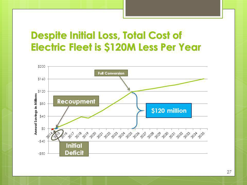 Despite Initial Loss, Total Cost of Electric Fleet is $120M Less Per Year 27 Initial Deficit Recoupment $120 million Full Conversion