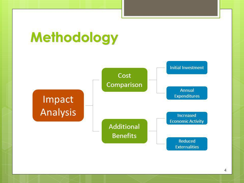 Methodology 5 Impact Analysis Cost Comparison Additional Benefits Initial Investment Annual Expenditures Increased Economic Activity Reduced Externalities Purchase Price Facility Upgrades