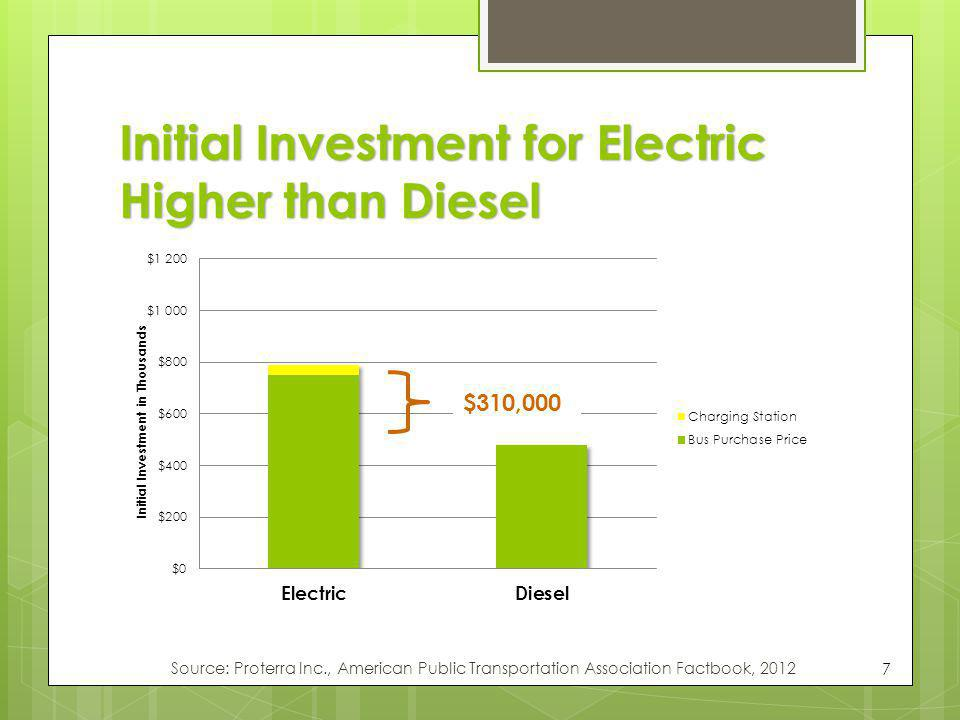 Initial Investment for Electric Higher than Diesel 7 $310,000 Source: Proterra Inc., American Public Transportation Association Factbook, 2012