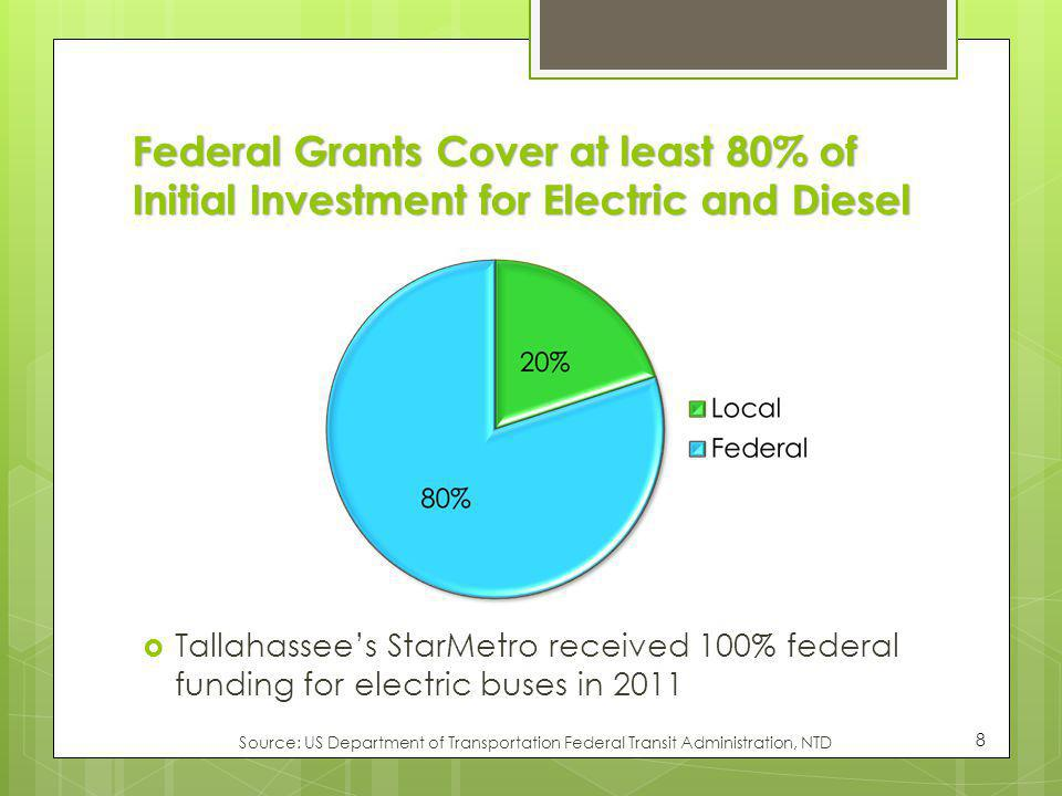 Federal Grants Cover at least 80% of Initial Investment for Electric and Diesel Source: US Department of Transportation Federal Transit Administration