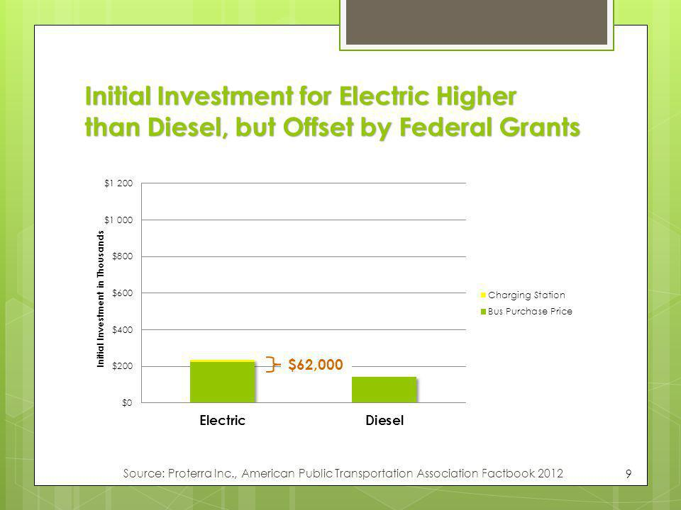 Initial Investment for Electric Higher than Diesel, but Offset by Federal Grants 9 $62,000 Source: Proterra Inc., American Public Transportation Assoc