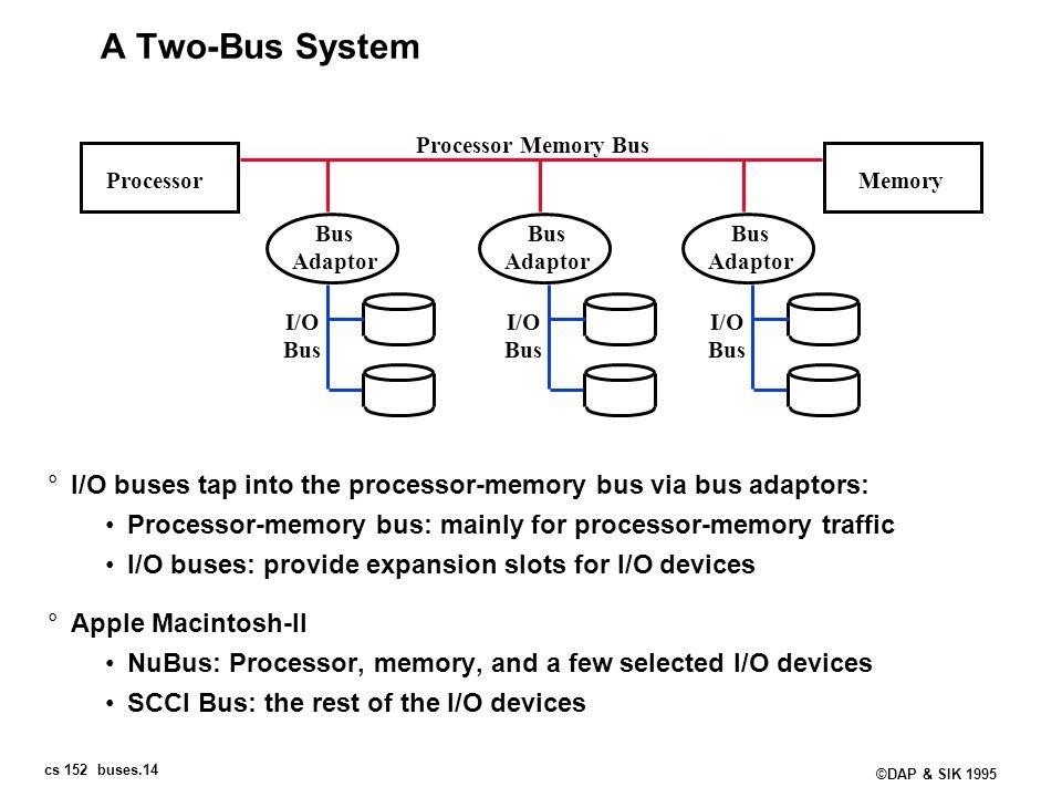 cs 152 buses.14 ©DAP & SIK 1995 A Two-Bus System °I/O buses tap into the processor-memory bus via bus adaptors: Processor-memory bus: mainly for proce