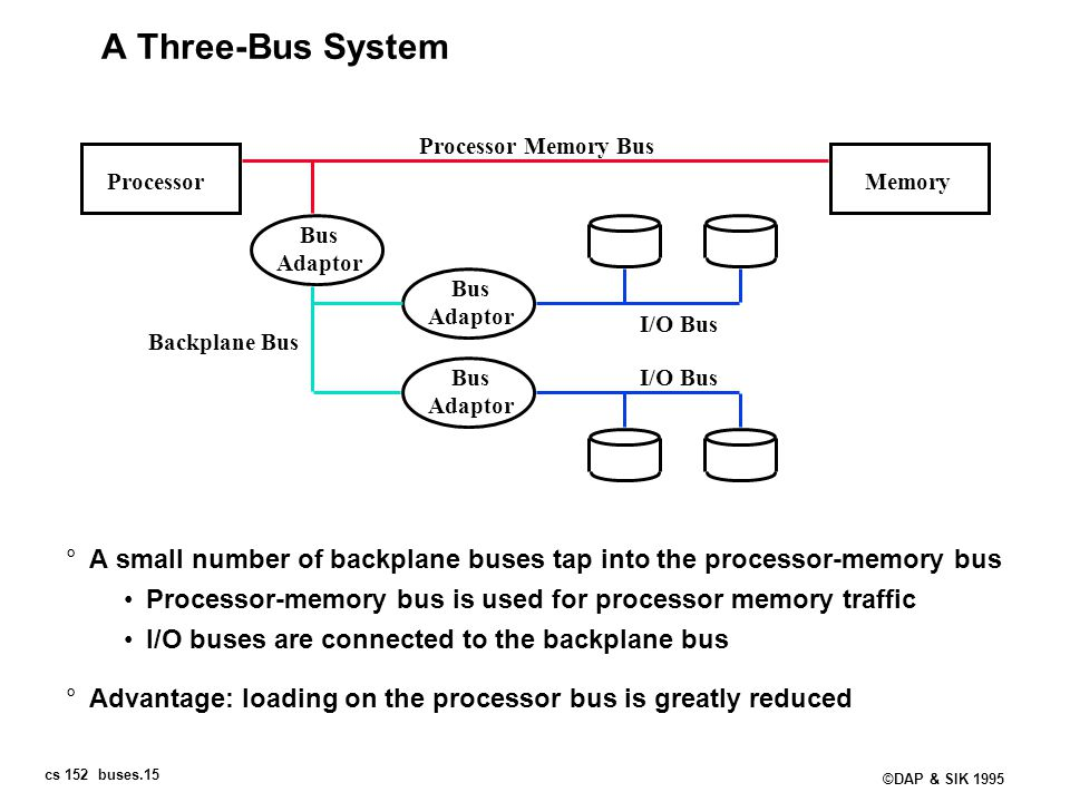cs 152 buses.15 ©DAP & SIK 1995 A Three-Bus System °A small number of backplane buses tap into the processor-memory bus Processor-memory bus is used f