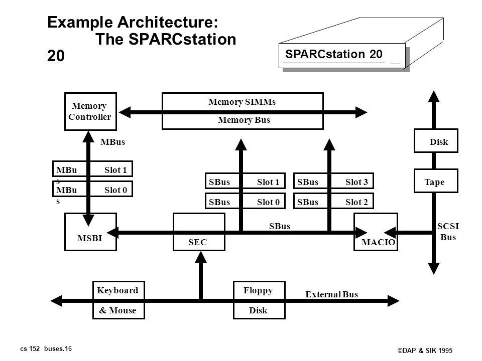 cs 152 buses.16 ©DAP & SIK 1995 Example Architecture: The SPARCstation 20 SPARCstation 20 Memory Controller Memory Bus Memory SIMMs Slot 1MBu s Slot 0