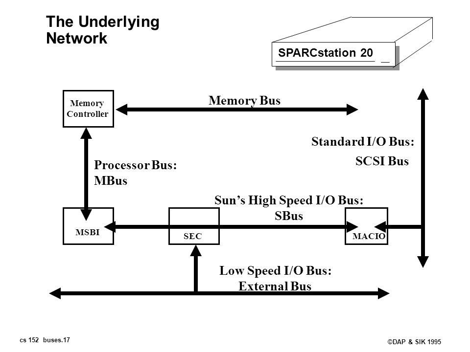 cs 152 buses.17 ©DAP & SIK 1995 The Underlying Network SPARCstation 20 Memory Controller Memory Bus MSBI Processor Bus: MBus SECMACIO Standard I/O Bus
