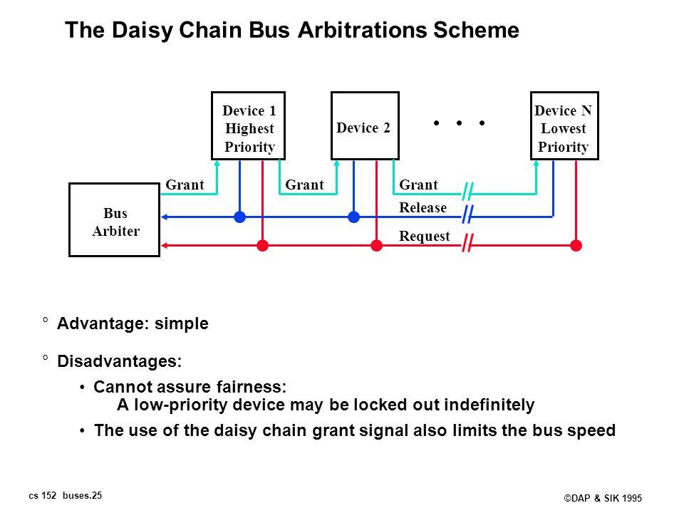 cs 152 buses.25 ©DAP & SIK 1995 The Daisy Chain Bus Arbitrations Scheme °Advantage: simple °Disadvantages: Cannot assure fairness: A low-priority devi