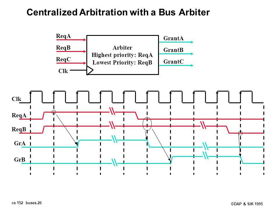 cs 152 buses.26 ©DAP & SIK 1995 Centralized Arbitration with a Bus Arbiter Arbiter Highest priority: ReqA Lowest Priority: ReqB Clk ReqA ReqB ReqC Gra