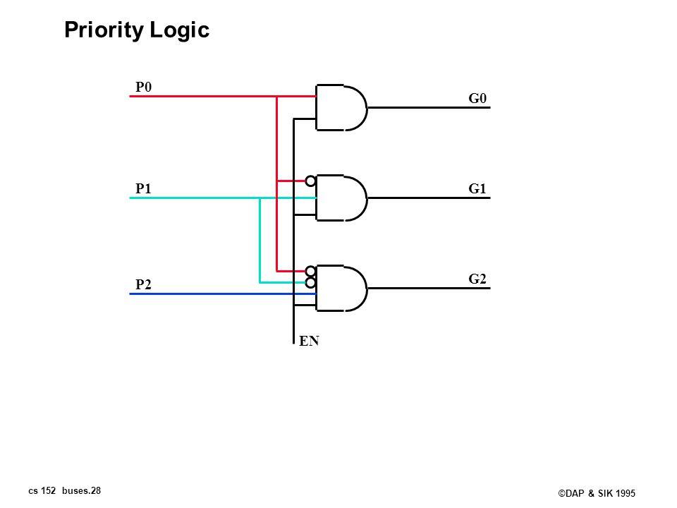 cs 152 buses.28 ©DAP & SIK 1995 Priority Logic EN P0 P1 P2 G0 G1 G2