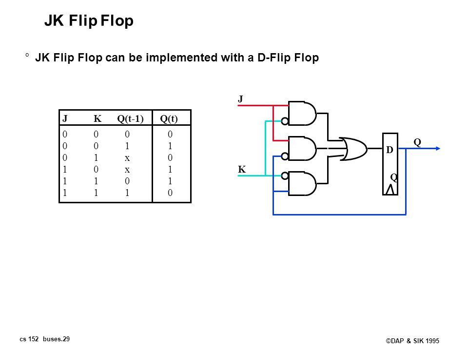 cs 152 buses.29 ©DAP & SIK 1995 JK Flip Flop °JK Flip Flop can be implemented with a D-Flip Flop JKQ(t-1)Q(t) 0000 0011 01x0 10x1 1101 1110 D Q K J Q