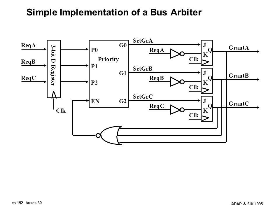 cs 152 buses.30 ©DAP & SIK 1995 Simple Implementation of a Bus Arbiter 3-bit D Register Clk ReqA ReqB ReqC Priority P0 P1 P2 G0 G1 G2EN SetGrA SetGrB