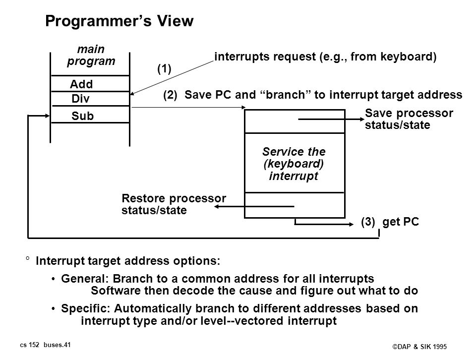 cs 152 buses.41 ©DAP & SIK 1995 Programmers View °Interrupt target address options: General: Branch to a common address for all interrupts Software th