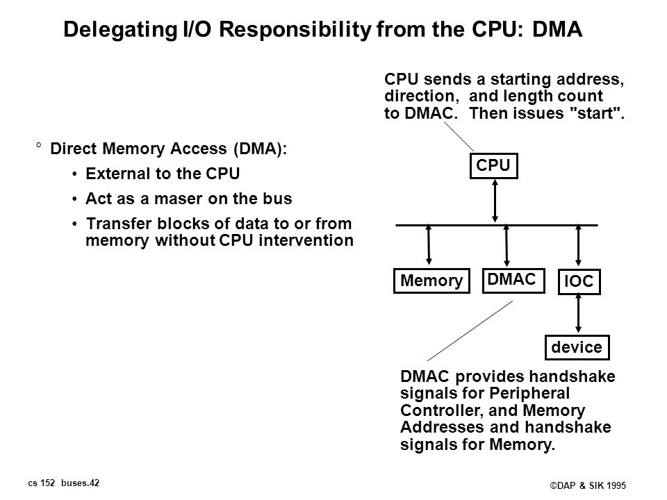 cs 152 buses.42 ©DAP & SIK 1995 Delegating I/O Responsibility from the CPU: DMA °Direct Memory Access (DMA): External to the CPU Act as a maser on the