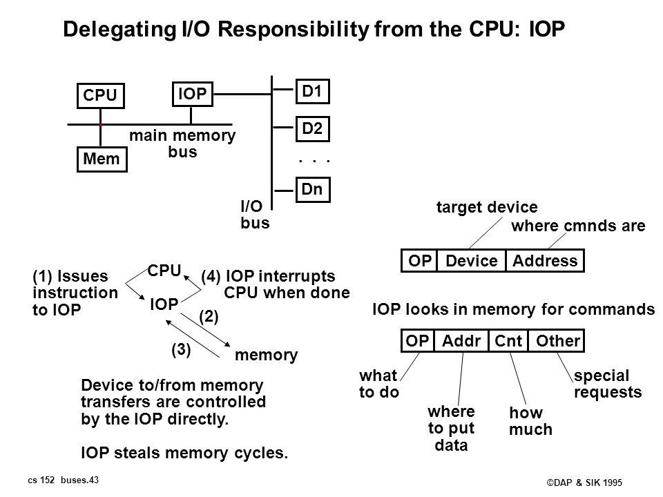 cs 152 buses.43 ©DAP & SIK 1995 Delegating I/O Responsibility from the CPU: IOP CPU IOP Mem D1 D2 Dn... main memory bus I/O bus CPU IOP (1) Issues ins