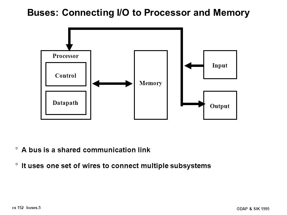 cs 152 buses.5 ©DAP & SIK 1995 Buses: Connecting I/O to Processor and Memory °A bus is a shared communication link °It uses one set of wires to connec
