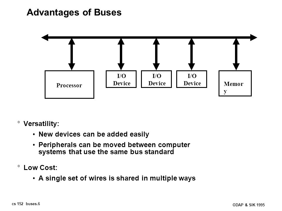 cs 152 buses.6 ©DAP & SIK 1995 Advantages of Buses °Versatility: New devices can be added easily Peripherals can be moved between computer systems tha