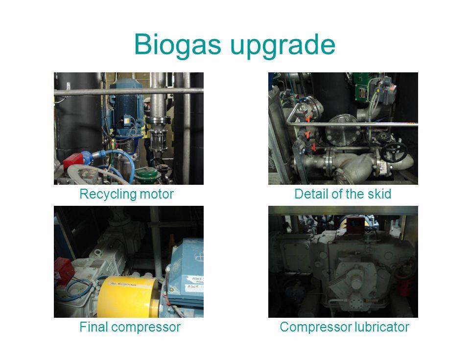 Biogas upgrade Recycling motor Final compressor Detail of the skid Compressor lubricator