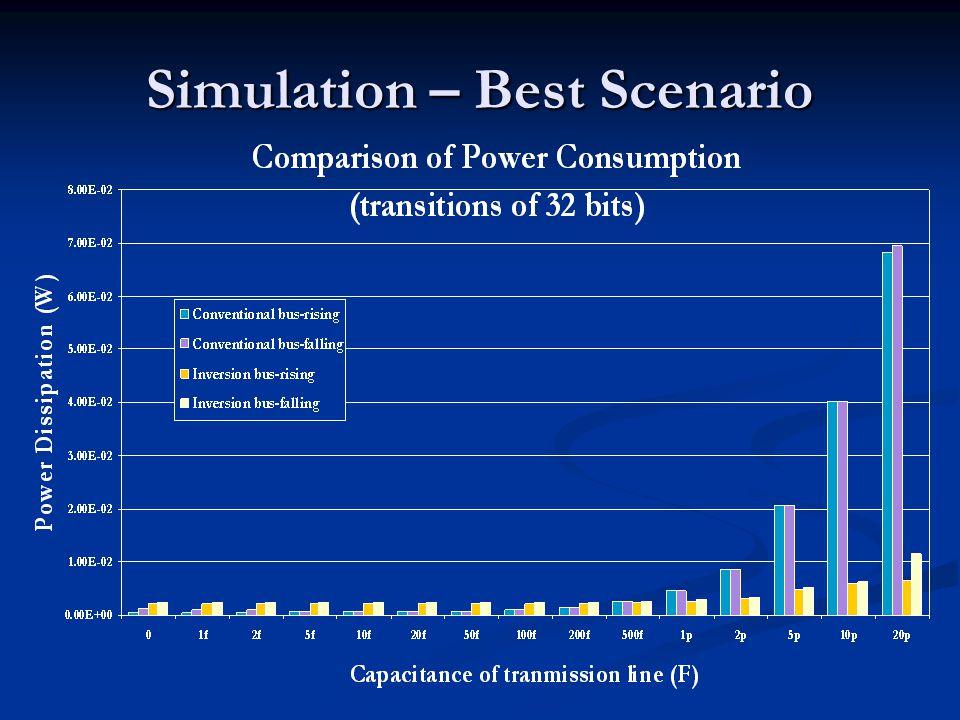 Simulation – Best Scenario