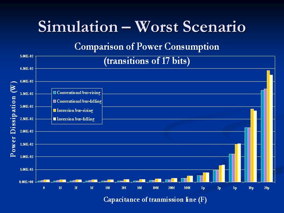 Simulation – Worst Scenario