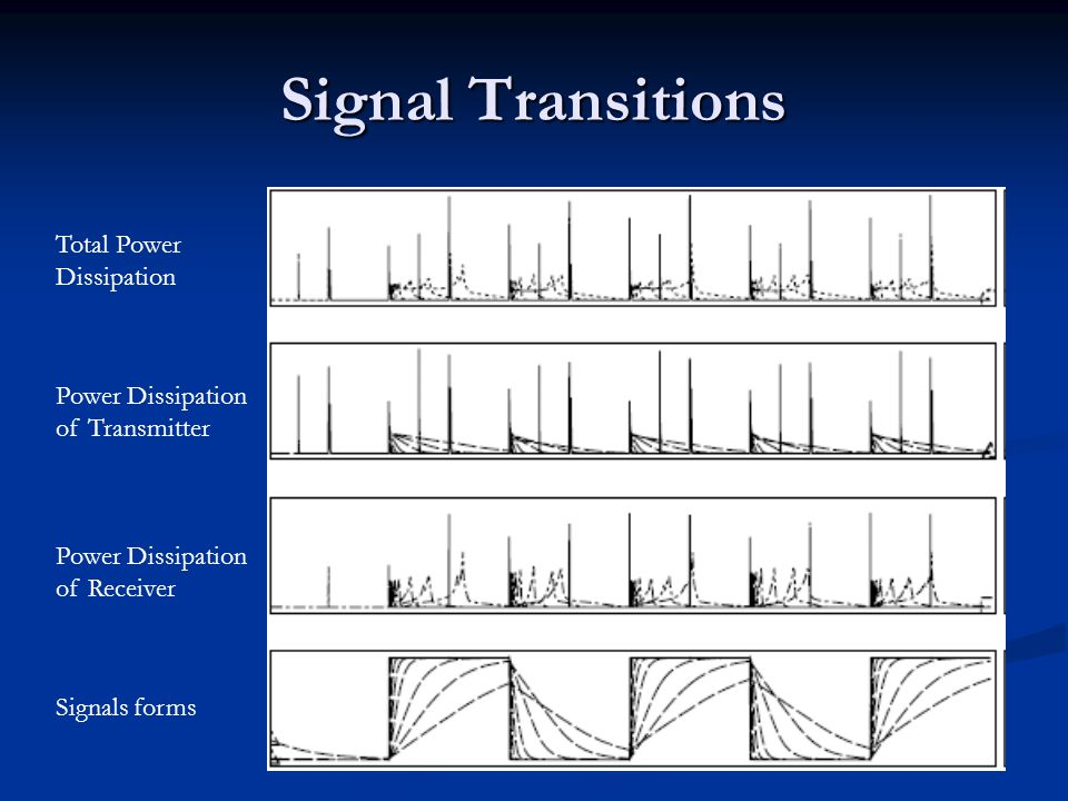 Signal Transitions Total Power Dissipation Power Dissipation of Transmitter Power Dissipation of Receiver Signals forms