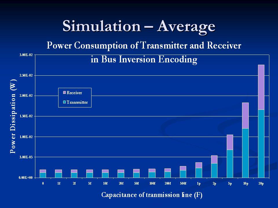Simulation – Average