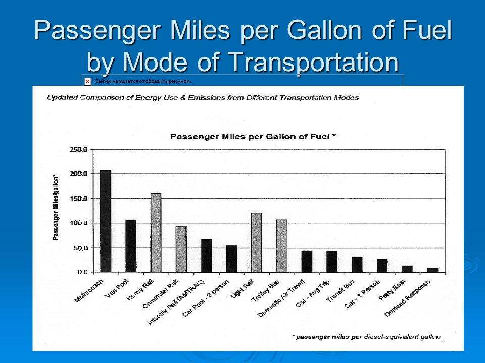7 Passenger Miles per Gallon of Fuel by Mode of Transportation