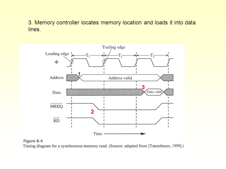 3. Memory controller locates memory location and loads it into data lines. 1 2 3