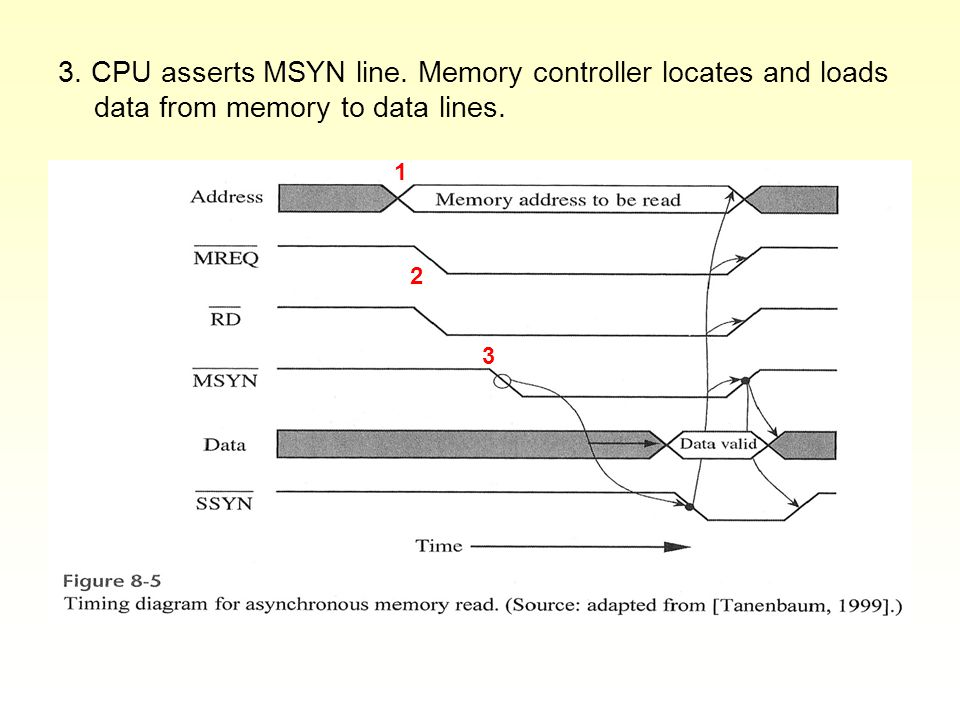 3. CPU asserts MSYN line. Memory controller locates and loads data from memory to data lines. 1 2 3