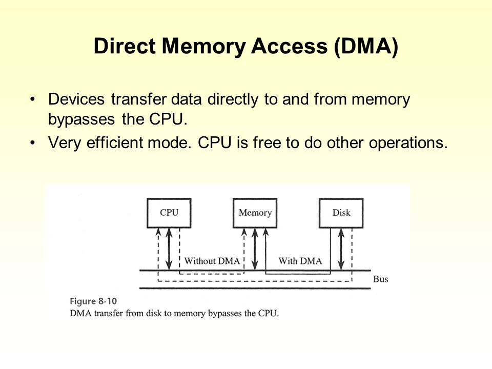 Direct Memory Access (DMA) Devices transfer data directly to and from memory bypasses the CPU.