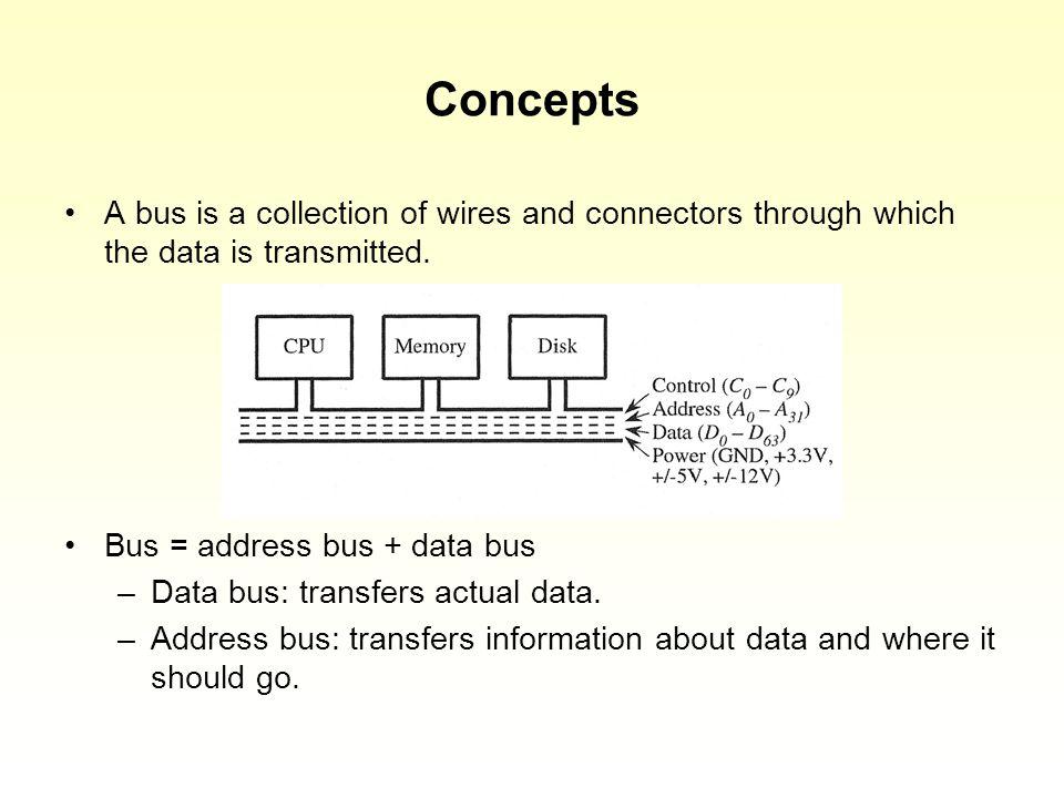1. CPU puts address on the bus. 1