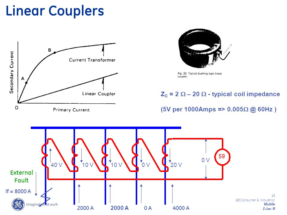 18 GE Consumer & Industrial Multilin 2-Jun-14 59 Linear Couplers Z C = 2 – 20 - typical coil impedance (5V per 1000Amps => 0.005 @ 60Hz ) If = 8000 A