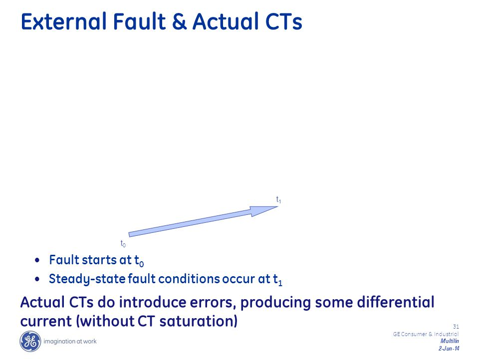 31 GE Consumer & Industrial Multilin 2-Jun-14 External Fault & Actual CTs Fault starts at t 0 Steady-state fault conditions occur at t 1 t0t0 t1t1 Act