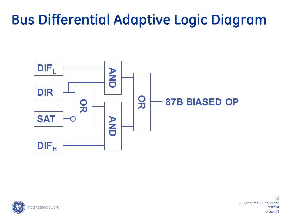 53 GE Consumer & Industrial Multilin 2-Jun-14 Bus Differential Adaptive Logic Diagram DIF L DIR SAT DIF H OR AND OR 87B BIASED OP AND