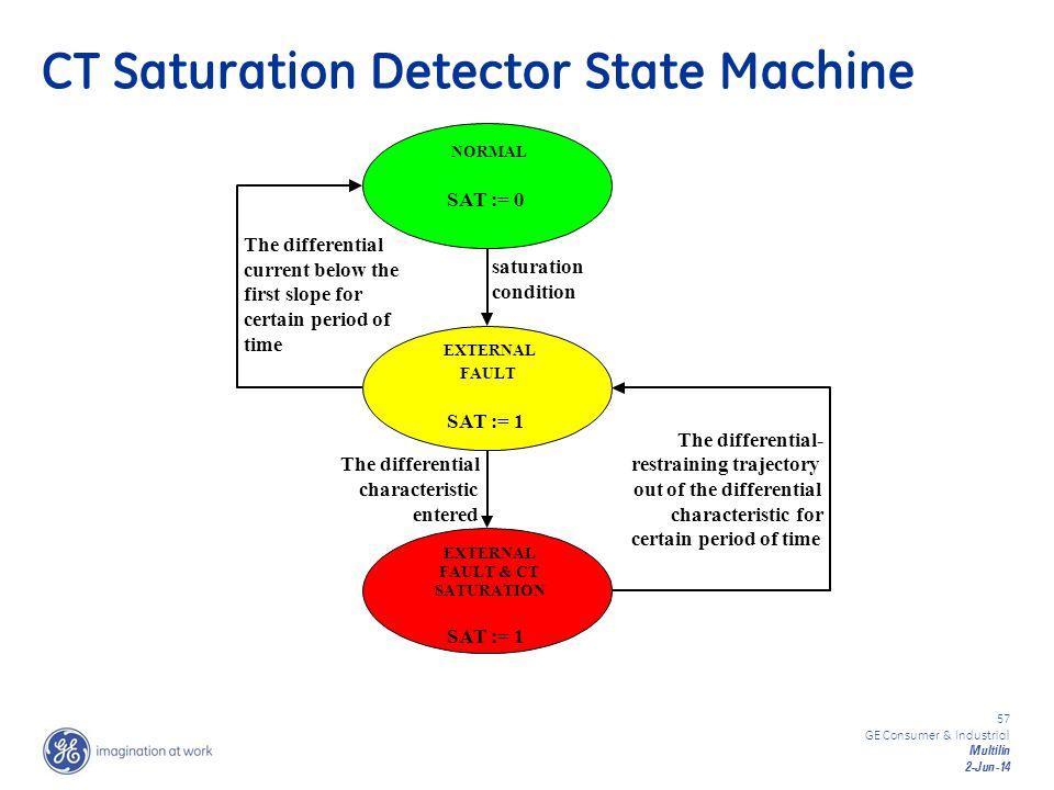 57 GE Consumer & Industrial Multilin 2-Jun-14 CT Saturation Detector State Machine NORMAL SAT := 0 EXTERNAL FAULT SAT := 1 EXTERNAL FAULT & CT SATURAT
