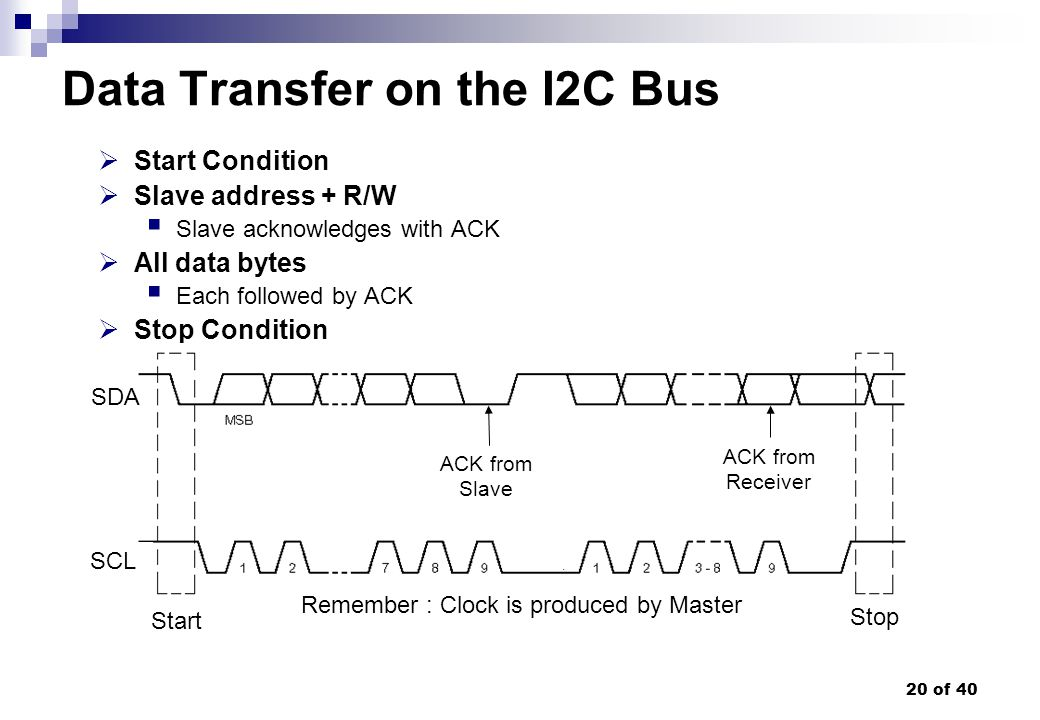 20 of 40 Data Transfer on the I2C Bus Start Condition Slave address + R/W Slave acknowledges with ACK All data bytes Each followed by ACK Stop Conditi
