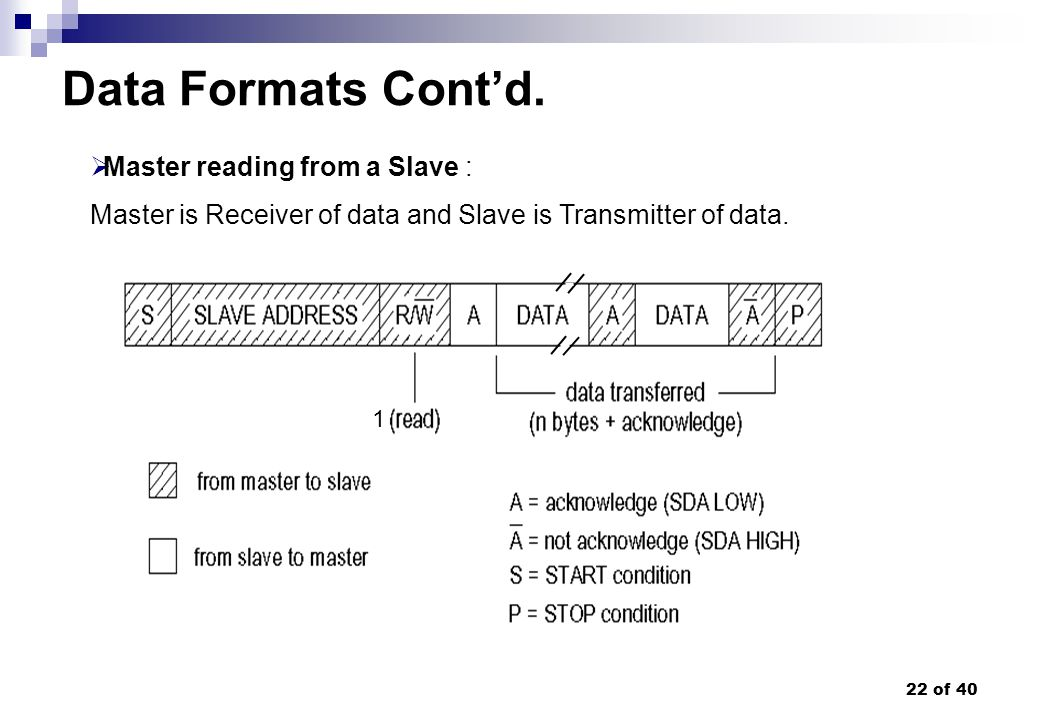 22 of 40 Data Formats Contd. Master reading from a Slave : Master is Receiver of data and Slave is Transmitter of data. 1