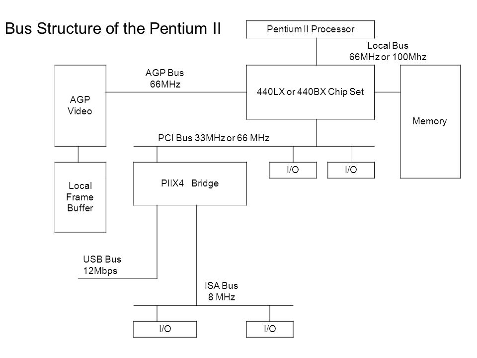 Pentium II Processor Local Bus 66MHz or 100Mhz AGP Video AGP Bus 66MHz 440LX or 440BX Chip Set Memory PCI Bus 33MHz or 66 MHz Local Frame Buffer PIIX4