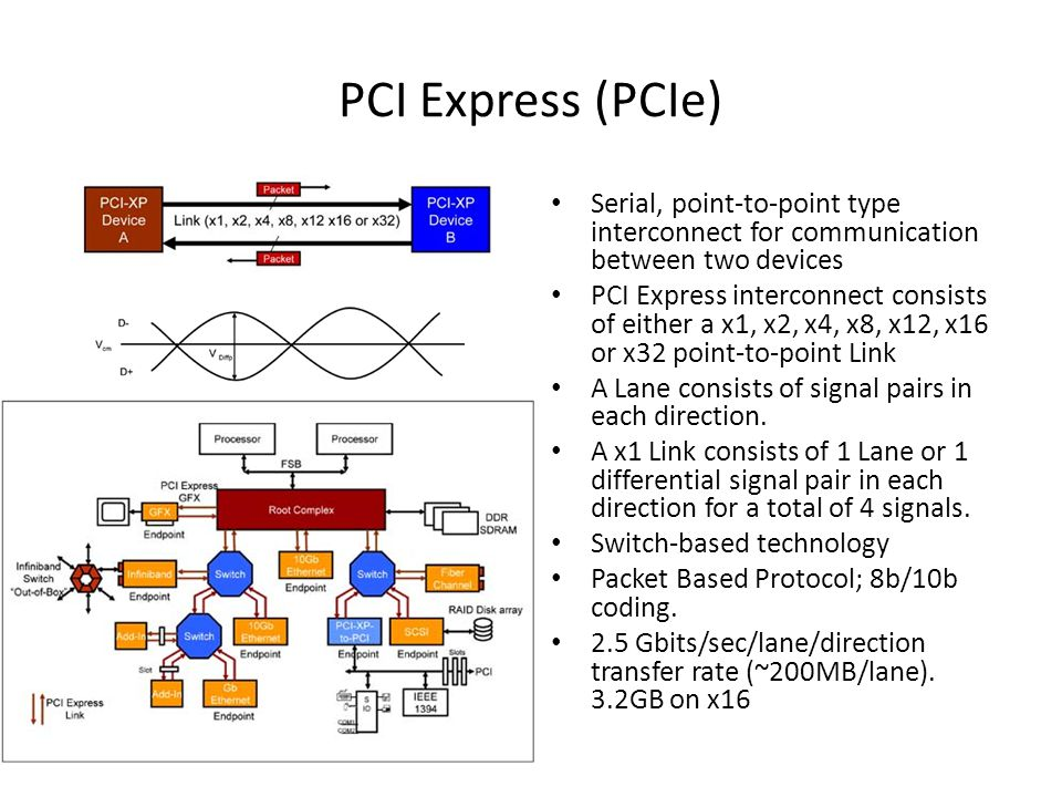 PCI Express (PCIe) Serial, point-to-point type interconnect for communication between two devices PCI Express interconnect consists of either a x1, x2, x4, x8, x12, x16 or x32 point-to-point Link A Lane consists of signal pairs in each direction.