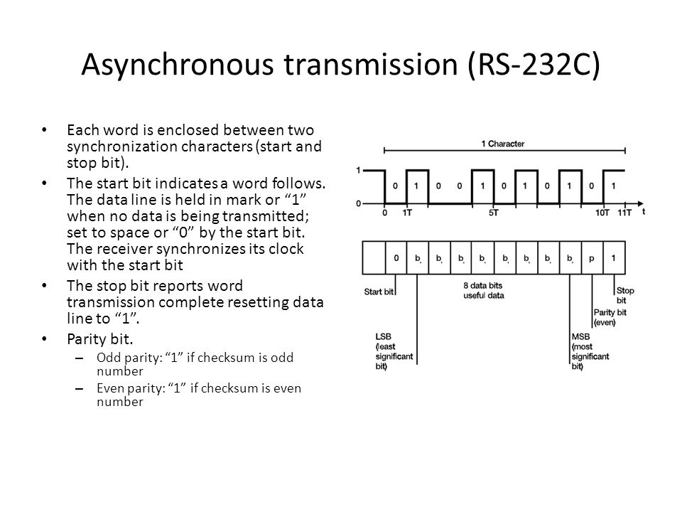 Asynchronous transmission (RS-232C) Each word is enclosed between two synchronization characters (start and stop bit).