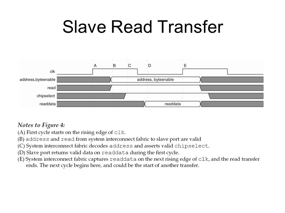Slave Read Transfer
