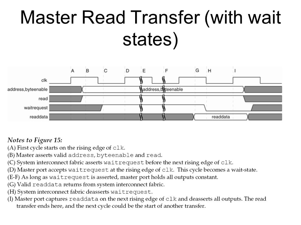 Master Read Transfer (with wait states)