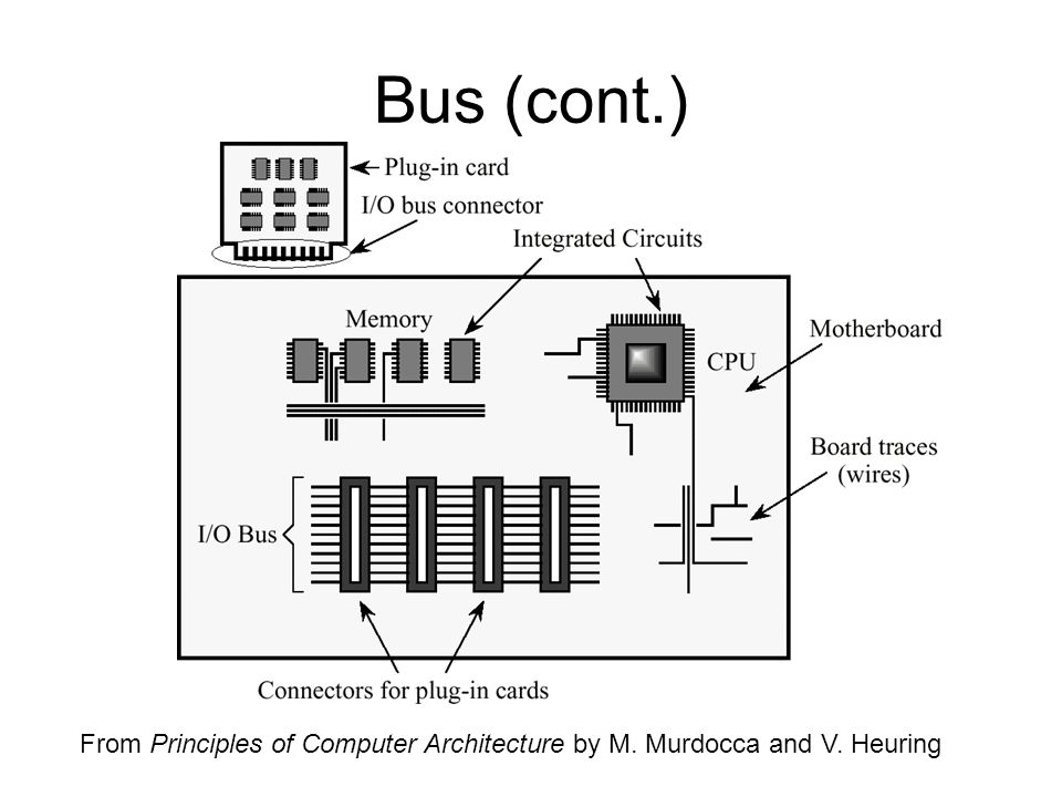 Bus (cont.) From Principles of Computer Architecture by M. Murdocca and V. Heuring