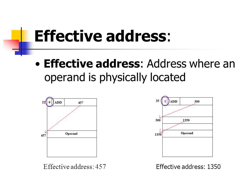 Effective address: Effective address: Address where an operand is physically located Effective address: 457 Effective address: 1350