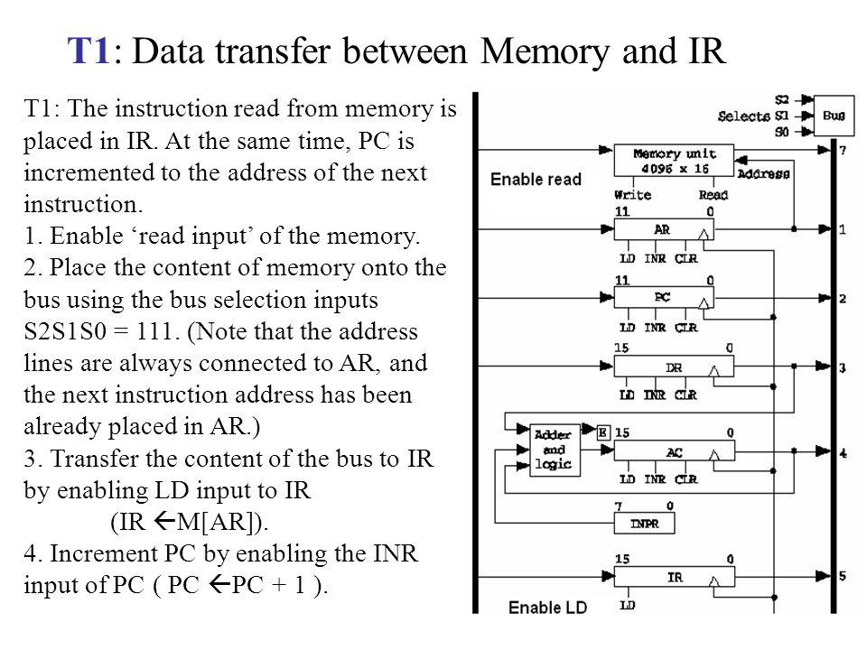 T1: The instruction read from memory is placed in IR. At the same time, PC is incremented to the address of the next instruction. 1. Enable read input