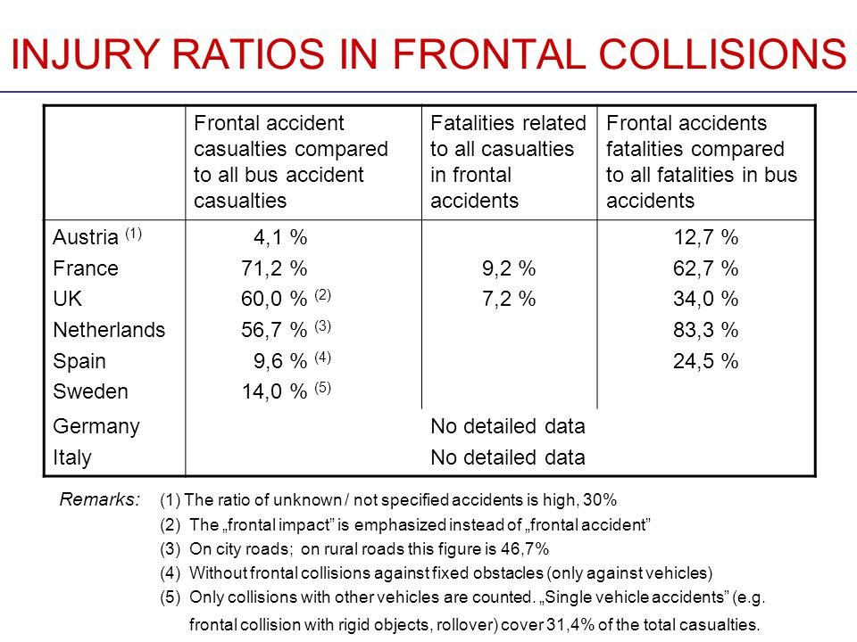 INJURY RATIOS IN FRONTAL COLLISIONS Frontal accident casualties compared to all bus accident casualties Fatalities related to all casualties in frontal accidents Frontal accidents fatalities compared to all fatalities in bus accidents Austria (1) France UK Netherlands Spain Sweden 4,1 % 71,2 % 60,0 % (2) 56,7 % (3) 9,6 % (4) 14,0 % (5) 9,2 % 7,2 % 12,7 % 62,7 % 34,0 % 83,3 % 24,5 % Germany Italy No detailed data Remarks: (1) The ratio of unknown / not specified accidents is high, 30% (2) The frontal impact is emphasized instead of frontal accident (3) On city roads; on rural roads this figure is 46,7% (4) Without frontal collisions against fixed obstacles (only against vehicles) (5) Only collisions with other vehicles are counted.