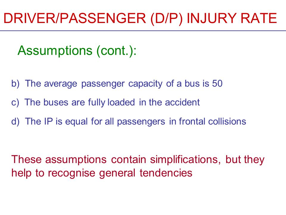 DRIVER/PASSENGER (D/P) INJURY RATE From the ECBOS statistics D/P fatality rateD/P injury rate Austria(3/29) 0,10 5:10,08 4:1 France (16/98) 0,16 8:10,13 7:1 Germany (20/75) 0,2713:10,11 6:1 UK(6/93) 0,063:10,09 5:1 Italy(30/74) 0,4120:10,16 8:1 Netherlands(1/8) 0,12 6:10,18 9:1 Spain (24/176)0,147:10,095:1 Sweden(4/10) 0,4020:10,4020:1 Average104/5630,189:10,168:1
