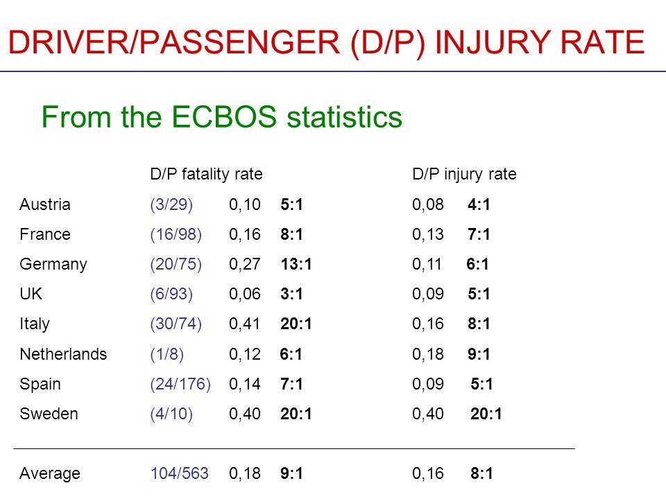 DRIVER/PASSENGER (D/P) INJURY RATE Comparison between ECBOS data and earlier estimations D/P fatality rateD/P serious injury rate D/P injury rate ECBOS min.