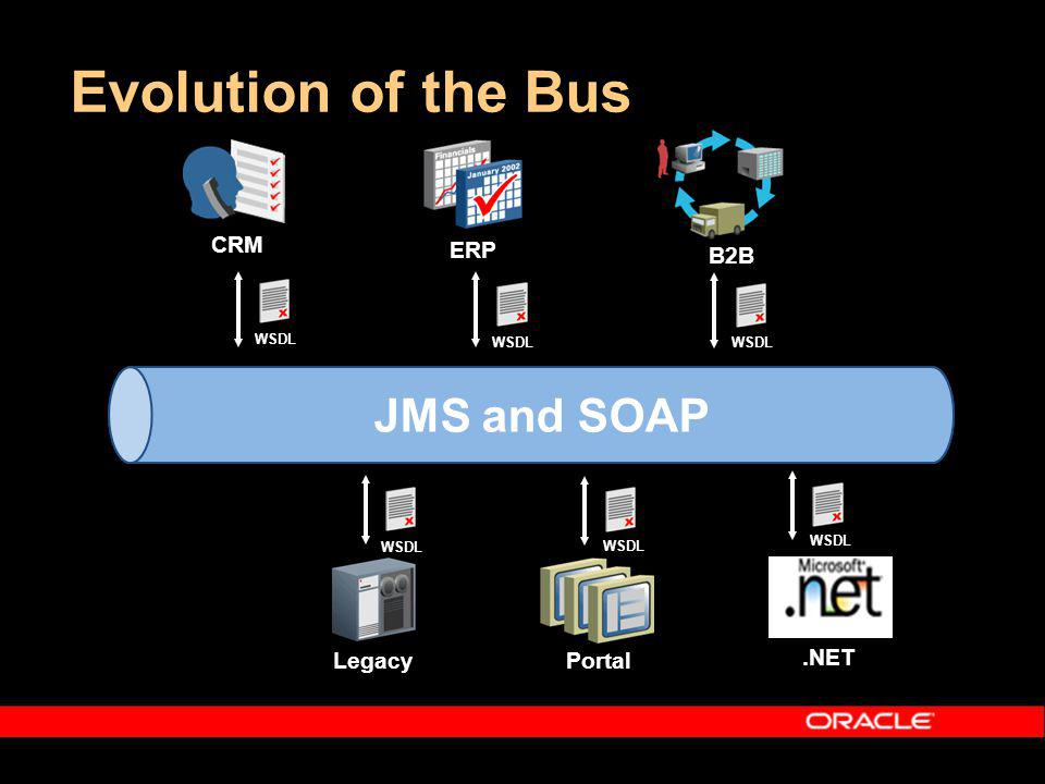 Evolution of the Bus ERP Legacy CRM Proprietary Message Bus WSDL B2B.NET Portal WSDL JMS and SOAP
